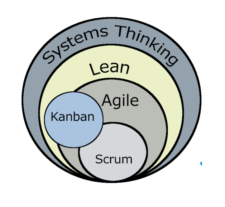 lean in Agile transformation